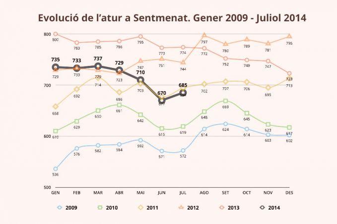 Evolució de l'atur a Sentmenat. 2009-2014.