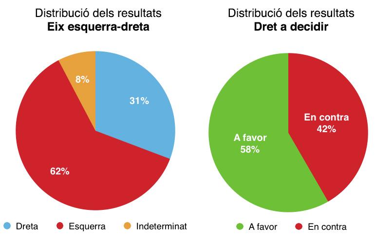 Distribució dels resultats de les eleccions municipals a Sentmenat segons l'eix esquerra-dreta i els partidaris i contraris al dret a decidir.