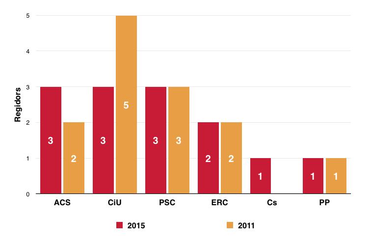Eleccions Municipals 2015. Repartiment de regidors a Sentmenat