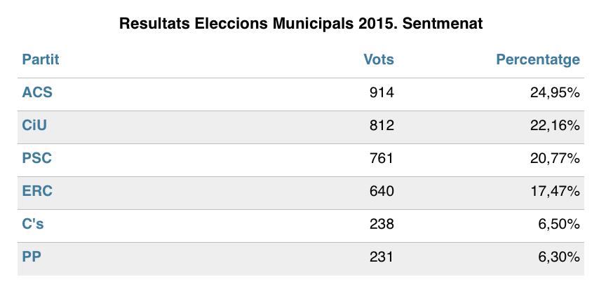 Resultats en vots i en escons de les diferents candidatures presentades a les eleccions municipals del 105 a Sentmenat