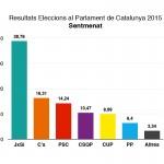 2015-resultats-27S